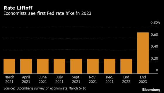 Fed to Hike Rates in 2023 But Dots Won't Show It, Economists Say
