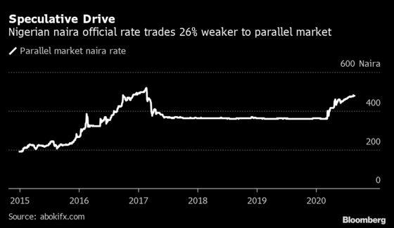 Nigeria's Dollar Crackdown Risks Stoking Illegal Trading