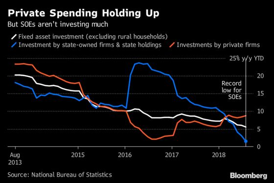 China Growth Momentum Stalls as Debt Campaign and Trade War Bite