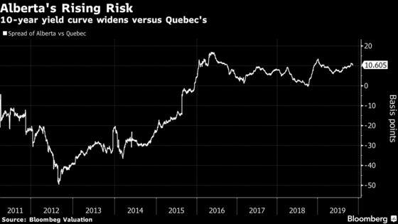 Alberta Rejects Oil-Sands Stigma After Sweden Dumps Bonds