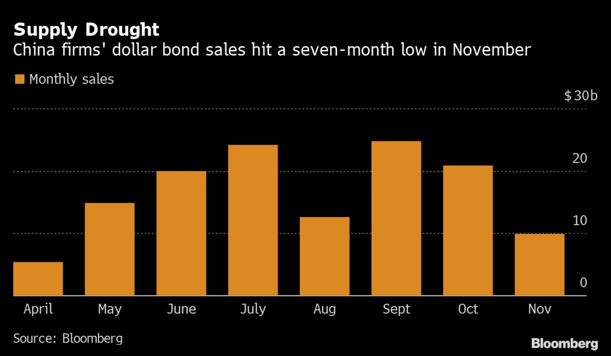 bloomberg.com - China Default Fears Curb Year-End Sales of New Dollar Bonds
