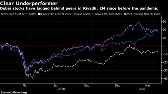 Tristar Pulls IPO in Setback for Dubai's Stock Exchange