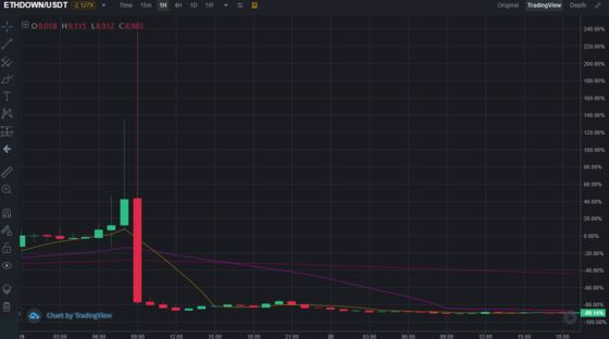 Crypto Traders Loved Big Leveraged Bets Until Inexplicable Crash