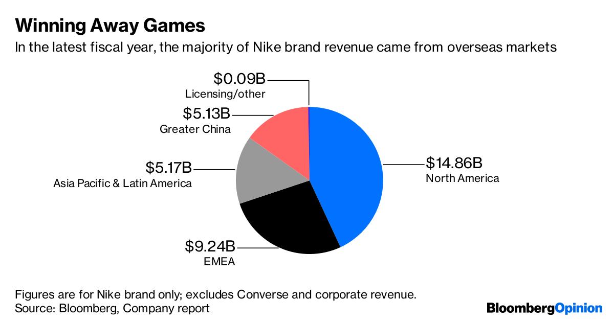 Nikes Results Put Kaepernick Gamble In Perspective Bloomberg