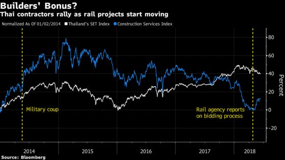 A $6 Billion Railway Helps Builders Become Thailand's Top Stocks