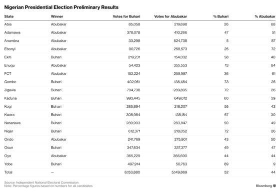 Buhari Has Unassailable Lead in Vote: Nigerian Election Update