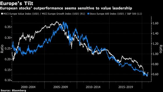 Value With a Vengeance: Investors Bet Europe's Rally Has Legs