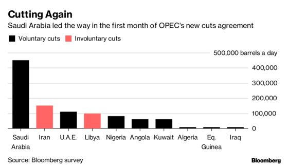 OPEC Output Drops the Most in Two Years as Saudis Lead the Way