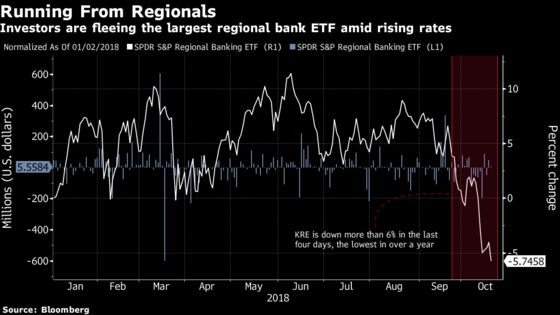 ETF Investors Ditch Regional Banks as Shares Hit 13-Month Low