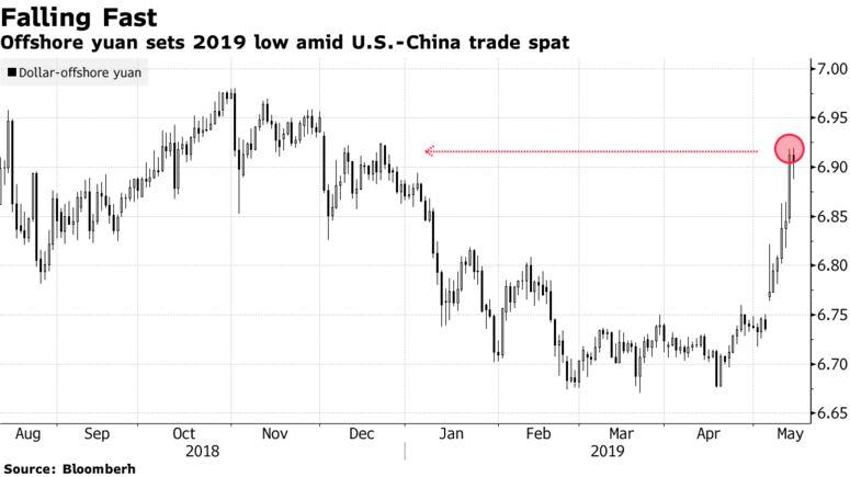 Lo yuan offshore ha segnato il 2019 in basso tra gli scambi tra Stati Uniti e Cina