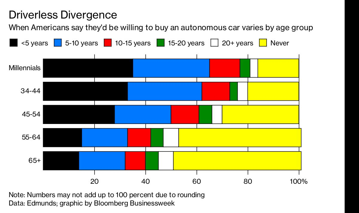 Millennials Are More Likely to Buy a Self-Driving Car