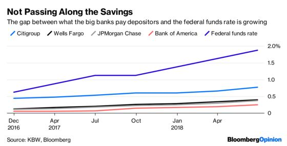 Guess Who's Getting Richer From Higher Rates? (Probably Not You)
