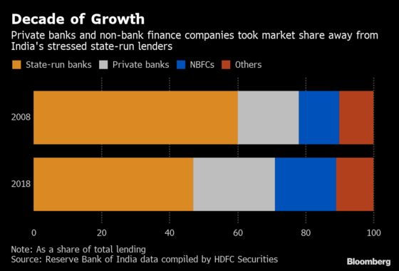 Shadow Lender Crisis Averted, Says Most Valuable Indian Bank