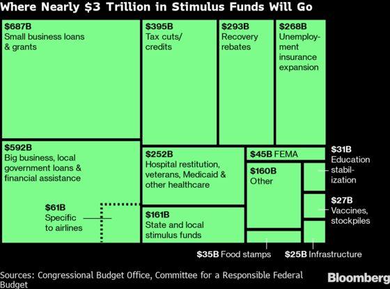 Mnuchin to Issue $3 Trillion in Debt After Virus Hobbles Economy
