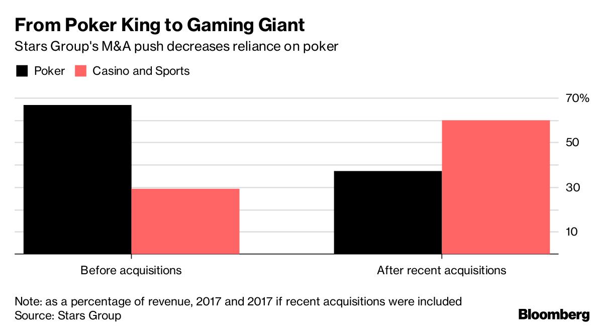 PokerStars Owner to Buy Sky Betting in $4.7 Billion Deal