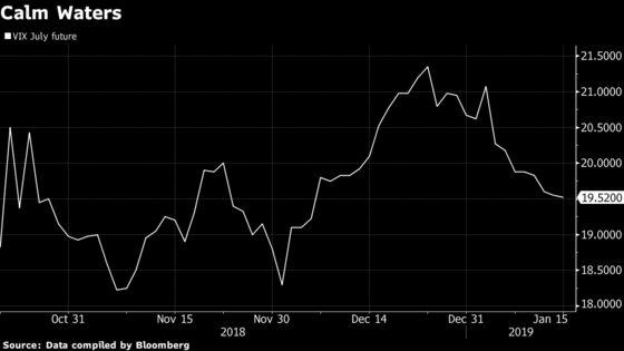 Five Volatility Charts Keeping Investors Up at Night