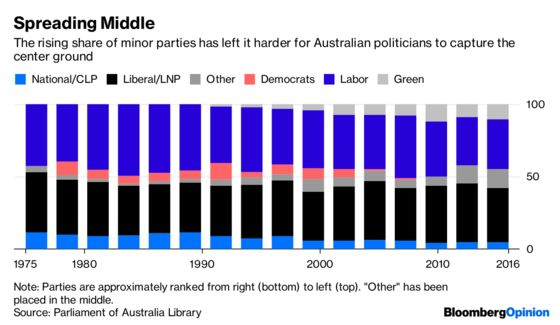 Why Australia Can't Keep a Prime Minister in Power