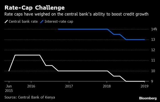 What African Central Bankers Will Discuss in the Next 7 Days