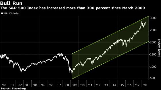 JPMorgan Says Record-Breaking Bull Market Could Run Until 2020
