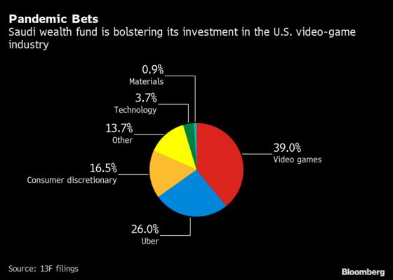 Saudi Wealth Fund Loads Up on Video-Game Makers and Exits Suncor