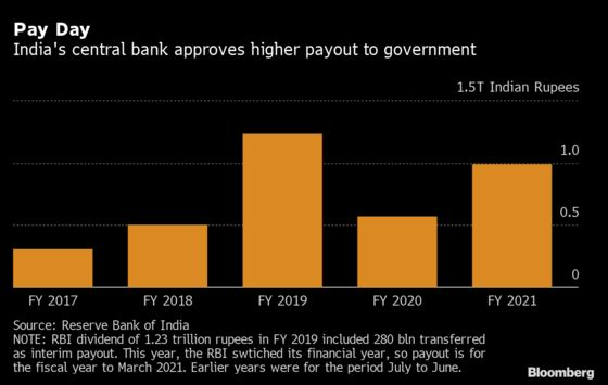 RBI Eases India Government Finances With $14 Billion Payout