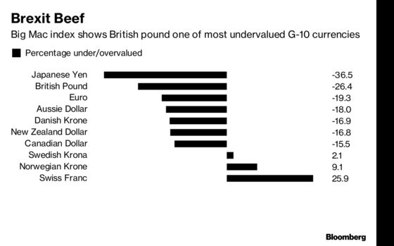 Pound May Be Too Cheap to Plunge on Brexit Deal Rejection