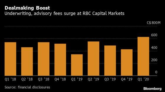 Royal Bank Earnings Beat Estimates With Dealmaking Rebound