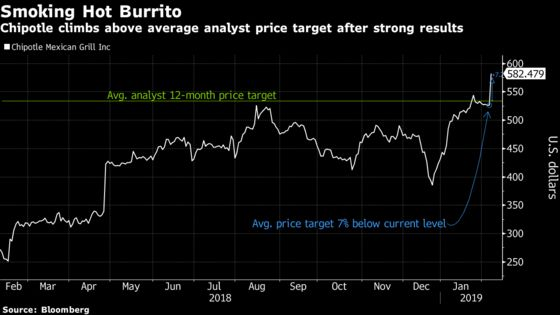 Chipotle Soars as Analysts Cheer Traffic Turnaround, Sales