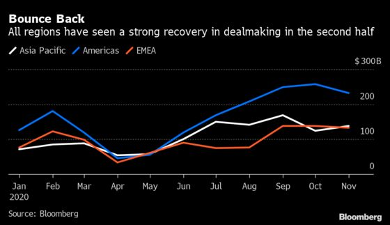 Dealmakers Aren't Letting Up in Fast Finish to Crisis Year