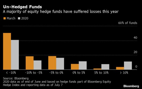 The Hottest Hedge-Fund Strategy Faces an Existential Crisis