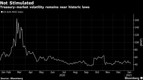 Inflation Trade in Treasuries Is Spent, Janus Henderson Says