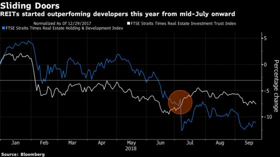 Singapore Investors Are Picking REITs Over Developers