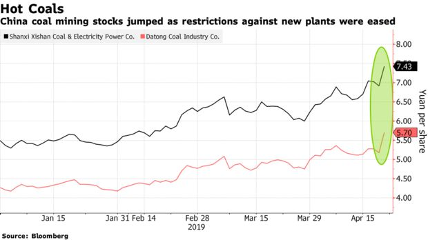 China to resume building coal power plants - The Global