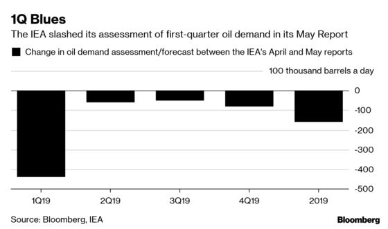 Oil Agencies: IEA Stands Alone in Seeing Stockpiles Grow in 2019