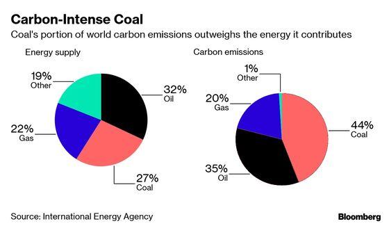 Tycoon Declares Coal Doomed in Last Bastion of Big Bank Aid