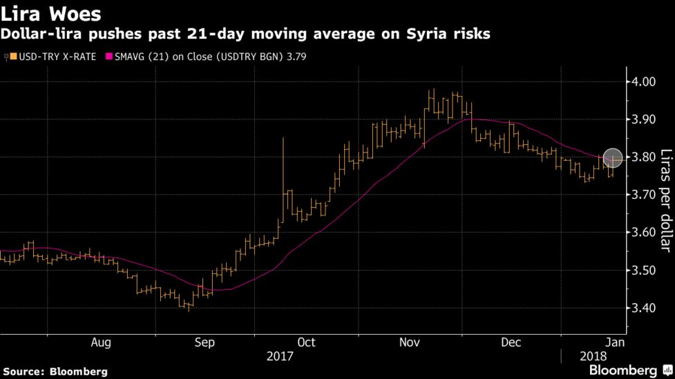 The Lira Slumped As Much 1 5 Percent Against Dollar To 3 8034 Investors Essed Possibility Of An Open Confrontation With U S Backed Kurdish