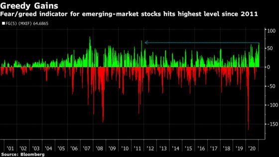 Warning Signs Flash as Emerging Markets Rally to Records