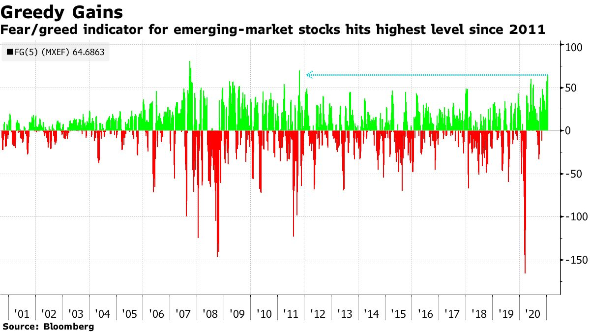 Fear/greed indicator for emerging-market stocks hits highest level since 2011