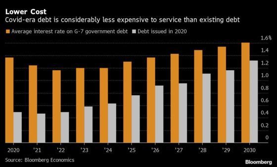 Italian Deficit May Reach 9.2% This Year as Covid Costs Pile Up