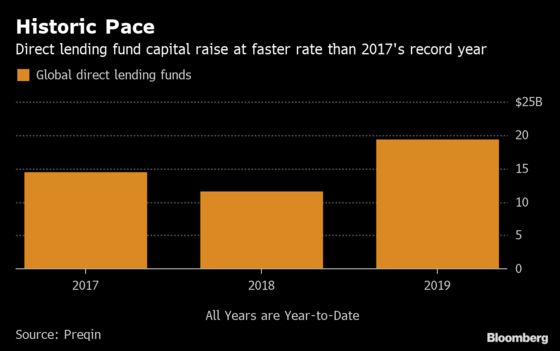 Direct Lending Fundraising Hits Record Pace in Private Debt Boom