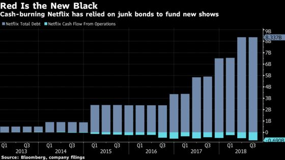 Netflix Is Selling $2 Billion of Junk Bonds to Fund New Shows