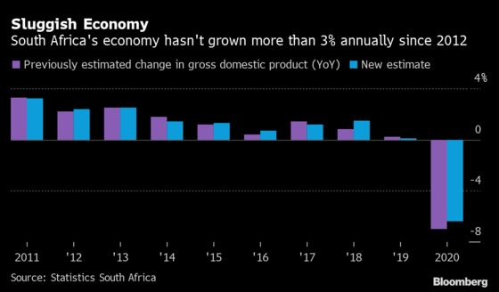 South Africa's Economy Is $37 Billion Bigger After Revision