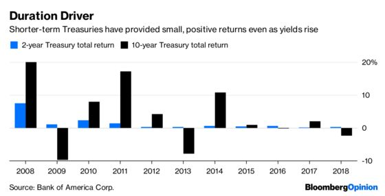 3% Yields Give Bond Traders a Dilemma