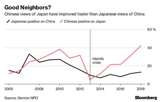 China's View of Japan Improves, Though the Feeling's Not Mutual