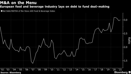 M&A Spree Piles Debt on Europe Inc. at Fastest Pace Since 2018