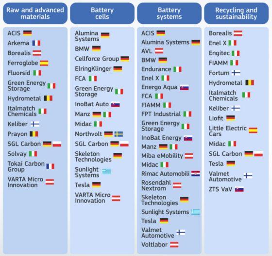 Tesla, BMW Approved for Slice of $3.5 Billion EU Battery Aid