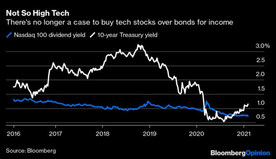 The Bond Market's Bullish Case for Stocks Is Getting Weak