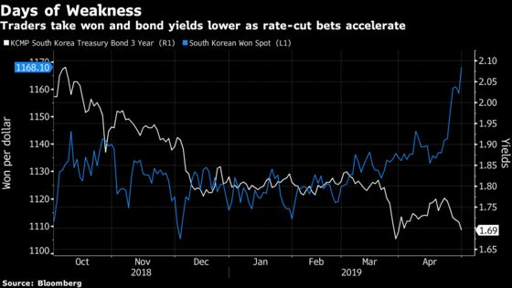 Asia's Worst Currency May Continue Its Slide, Deutsche Bank Says