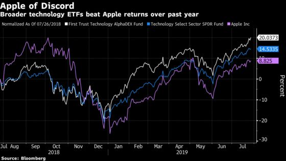 Apple Earnings Have ETF Fans on Alert With $58 Billion at Stake