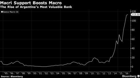 Macri Reforms Boosts Macro